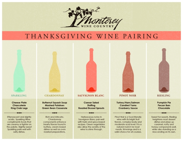 thanksgiving wine pairing